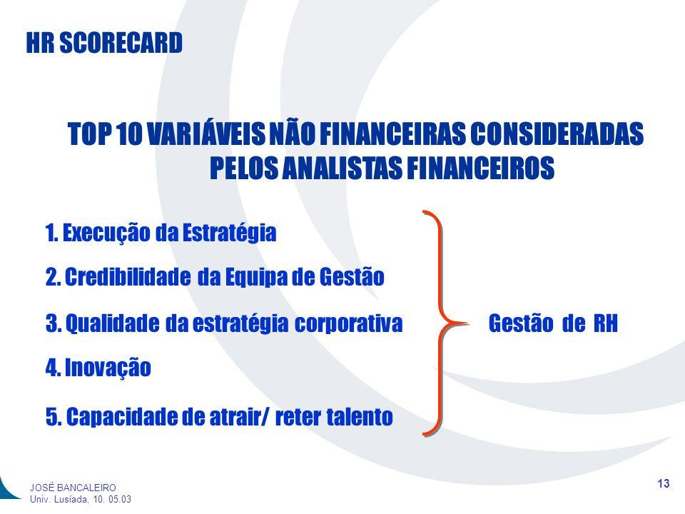 HR SCORECARD 13 JOSÉ BANCALEIRO Univ. Lusíada, 10. 05.03 TOP 10 VARIÁVEIS NÃO FINANCEIRAS CONSIDERADAS PELOS ANALISTAS FINANCEIROS 1. Execução da Estr