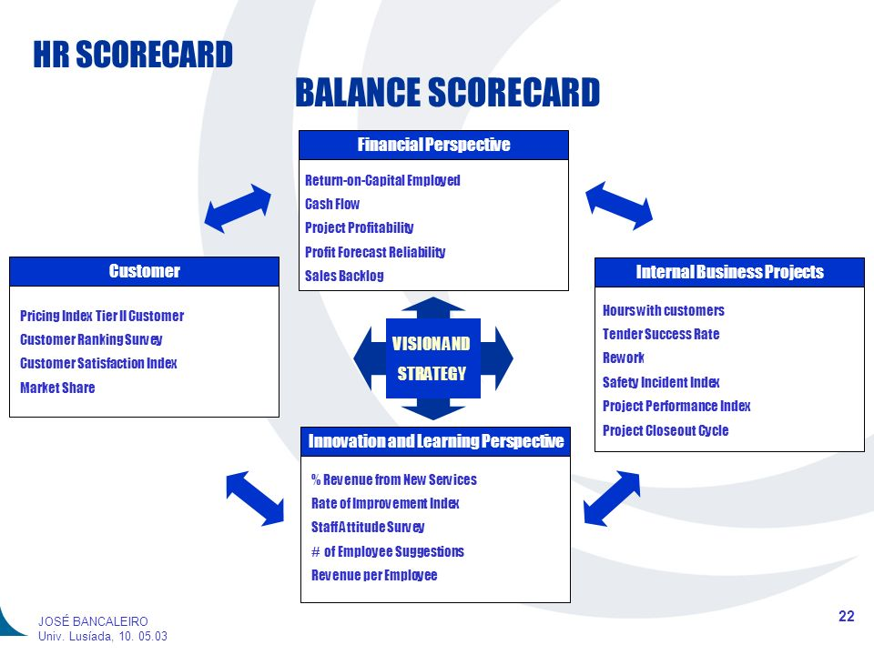 HR SCORECARD 22 JOSÉ BANCALEIRO Univ. Lusíada, 10. 05.03 BALANCE SCORECARD Financial Perspective Internal Business Projects Innovation and Learning Pe