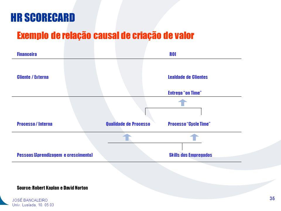 HR SCORECARD 35 JOSÉ BANCALEIRO Univ. Lusíada, 10. 05.03 Exemplo de relação causal de criação de valor FinanceiraROI Cliente / ExternaLealdade de Clie