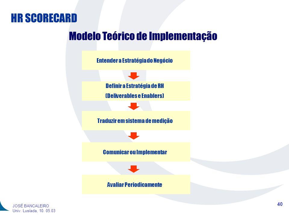 HR SCORECARD 40 JOSÉ BANCALEIRO Univ. Lusíada, 10. 05.03 Modelo Teórico de Implementação Entender a Estratégia do Negócio Definir a Estratégia de RH (