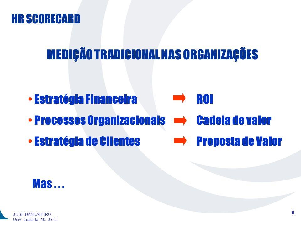 HR SCORECARD 6 JOSÉ BANCALEIRO Univ. Lusíada, 10. 05.03 MEDIÇÃO TRADICIONAL NAS ORGANIZAÇÕES Estratégia Financeira ROI Processos Organizacionais Cadei