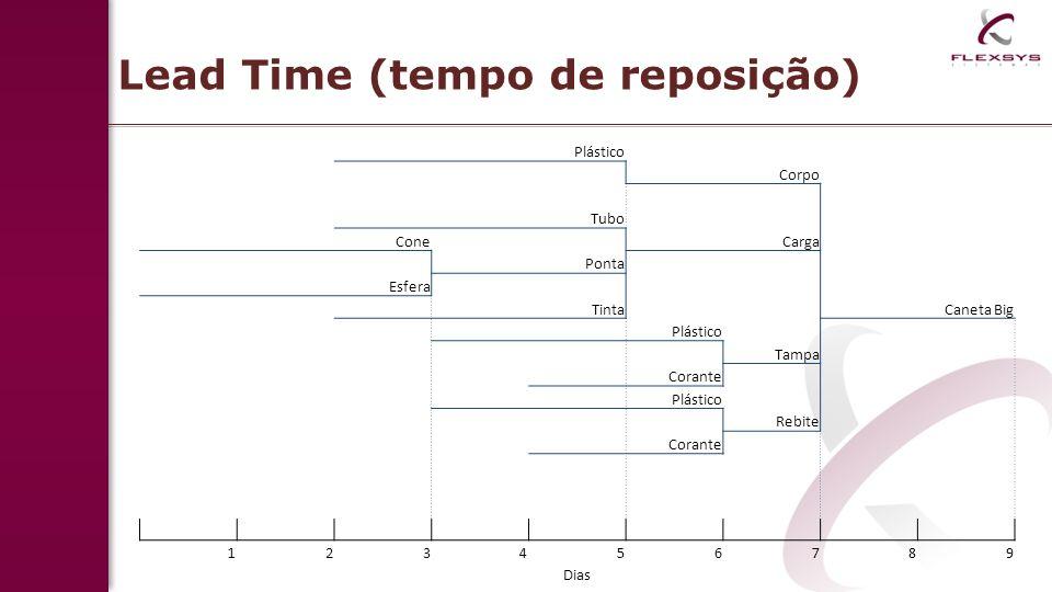 Lead Time (tempo de reposição) Plástico Corpo Tubo Cone Carga Ponta Esfera Tinta Caneta Big Plástico Tampa Corante Plástico Rebite Corante 123456789 Dias