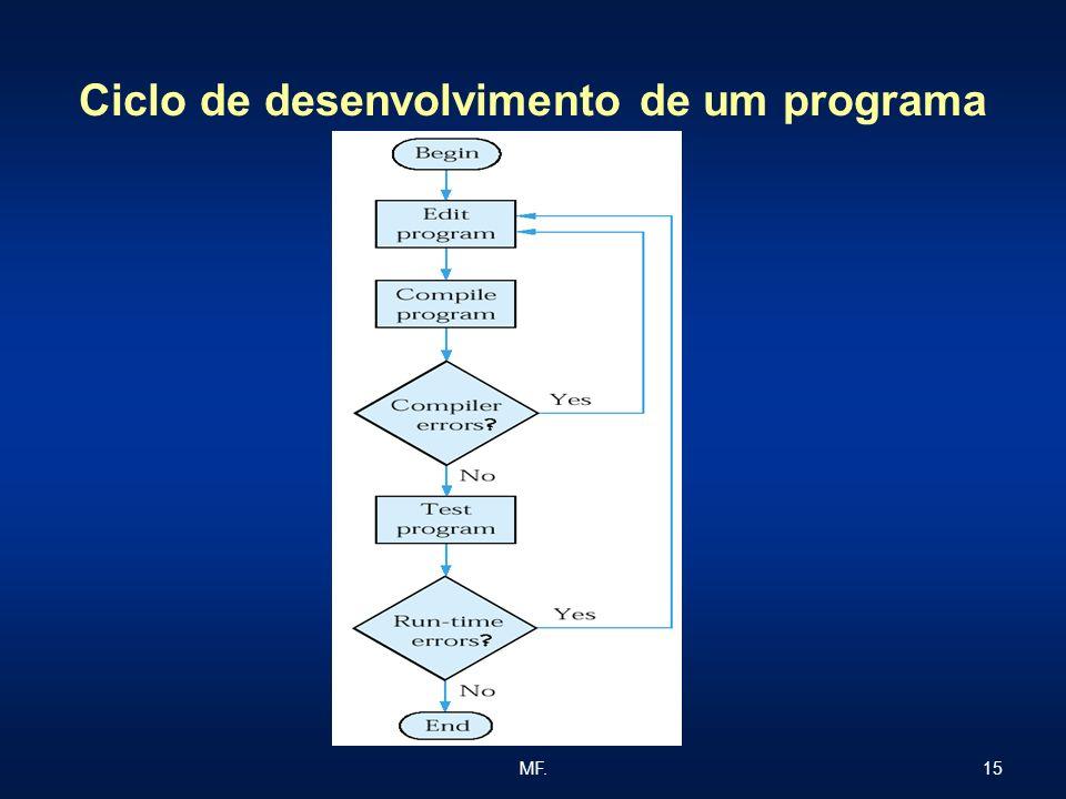 15MF. Ciclo de desenvolvimento de um programa