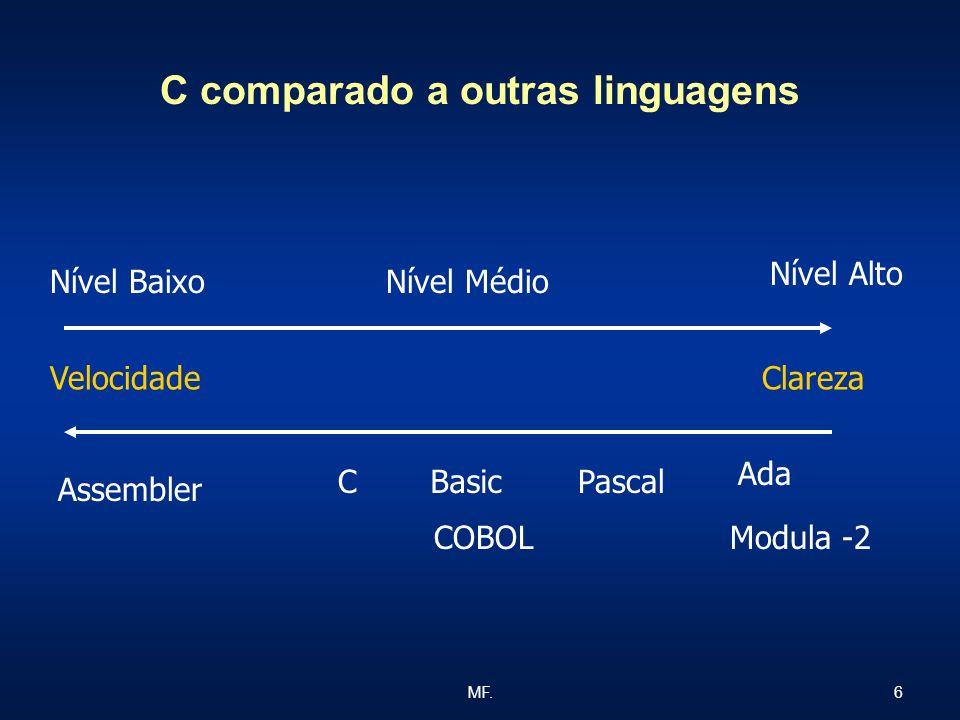 6MF. C comparado a outras linguagens Nível BaixoNível Médio Nível Alto VelocidadeClareza Assembler C COBOL BasicPascal Ada Modula -2