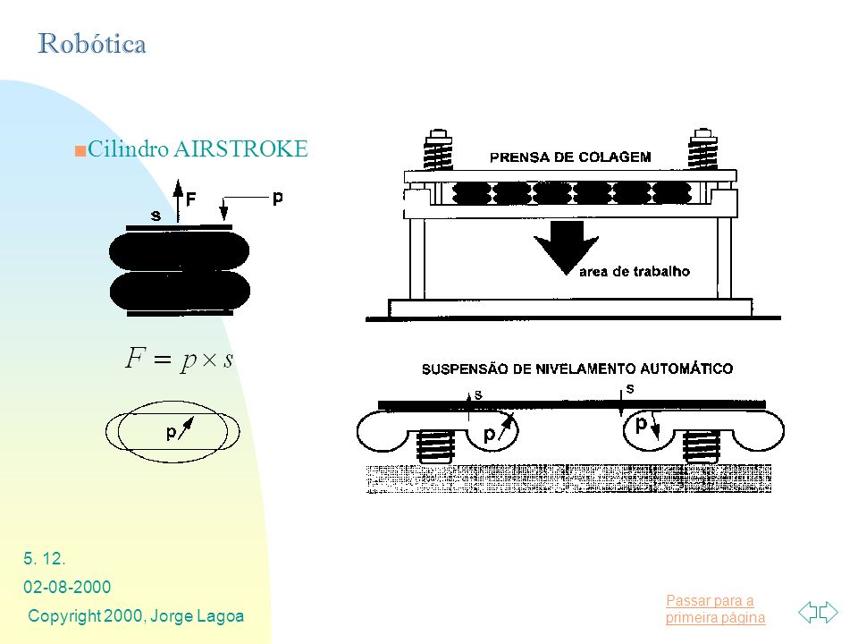 Passar para a primeira página Robótica 02-08-2000 Copyright 2000, Jorge Lagoa 5. 12. Cilindro AIRSTROKE