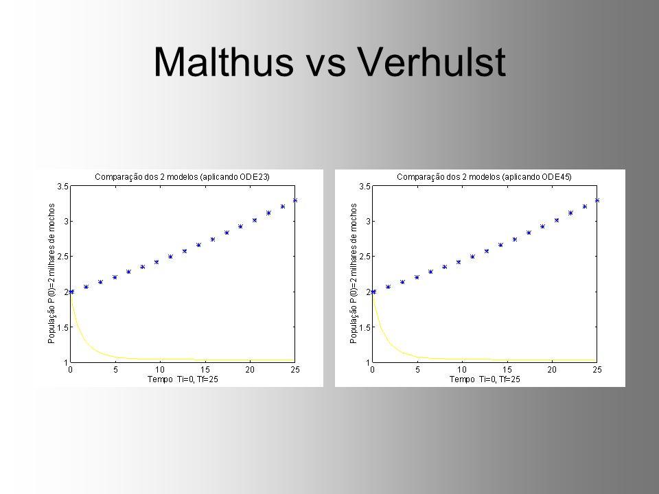 Malthus vs Verhulst