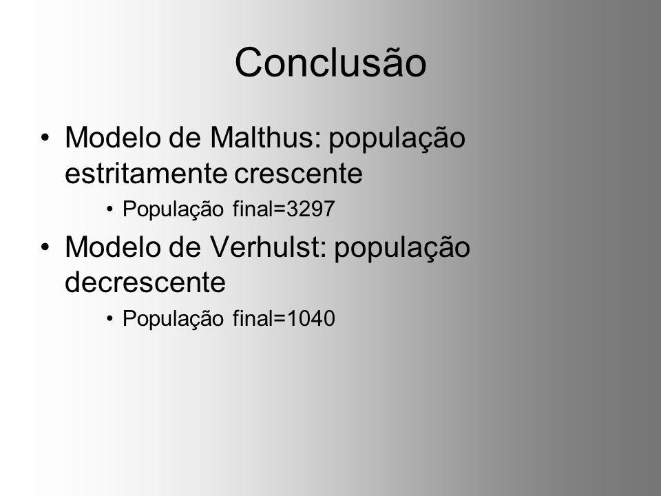 Conclusão Modelo de Malthus: população estritamente crescente População final=3297 Modelo de Verhulst: população decrescente População final=1040