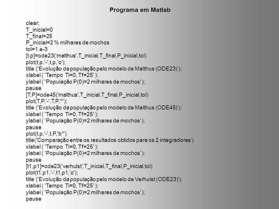 Programa em Matlab clear; T_inicial=0 T_final=25 P_inicial=2 % milhares de mochos tol=1.e-3 [t,p]=ode23('malthus',T_inicial,T_final,P_inicial,tol) plo