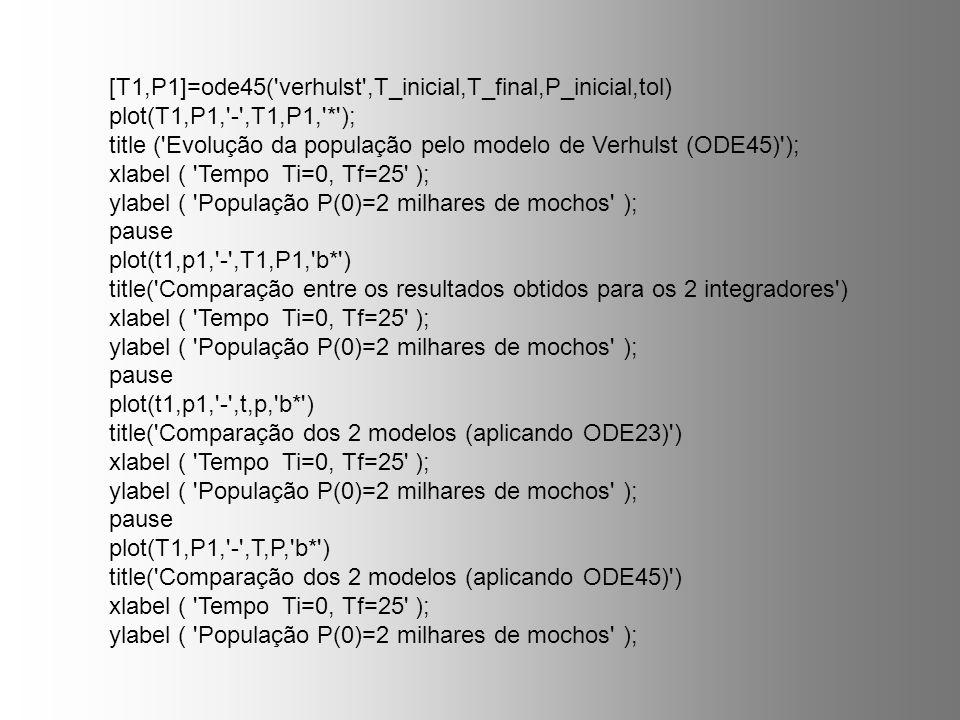 [T1,P1]=ode45('verhulst',T_inicial,T_final,P_inicial,tol) plot(T1,P1,'-',T1,P1,'*'); title ('Evolução da população pelo modelo de Verhulst (ODE45)');