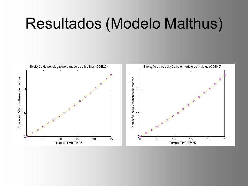 Resultados (Modelo Malthus)
