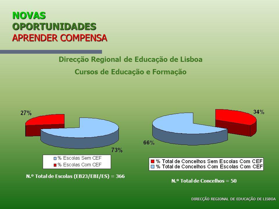 NOVAS OPORTUNIDADES APRENDER COMPENSA Direcção Regional de Educação de Lisboa Cursos de Educação e Formação N.º Total de Escolas (EB23/EBI/ES) = 366 N