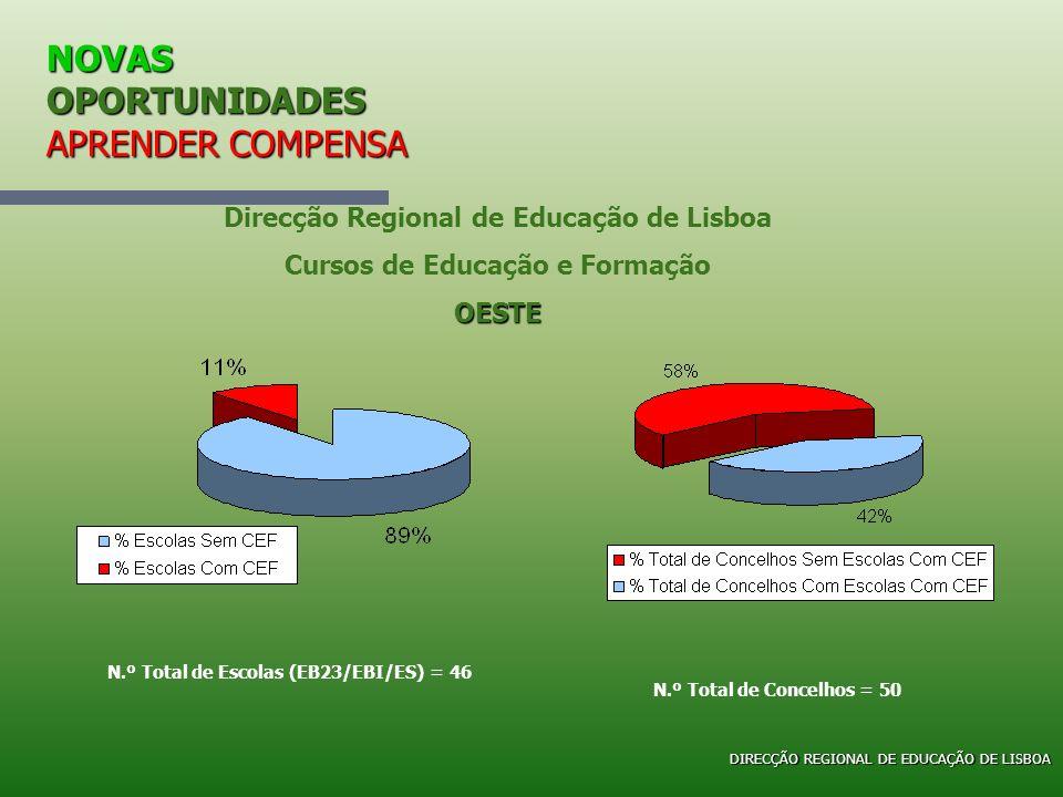 NOVAS OPORTUNIDADES APRENDER COMPENSA Direcção Regional de Educação de Lisboa Cursos de Educação e FormaçãoOESTE N.º Total de Escolas (EB23/EBI/ES) =