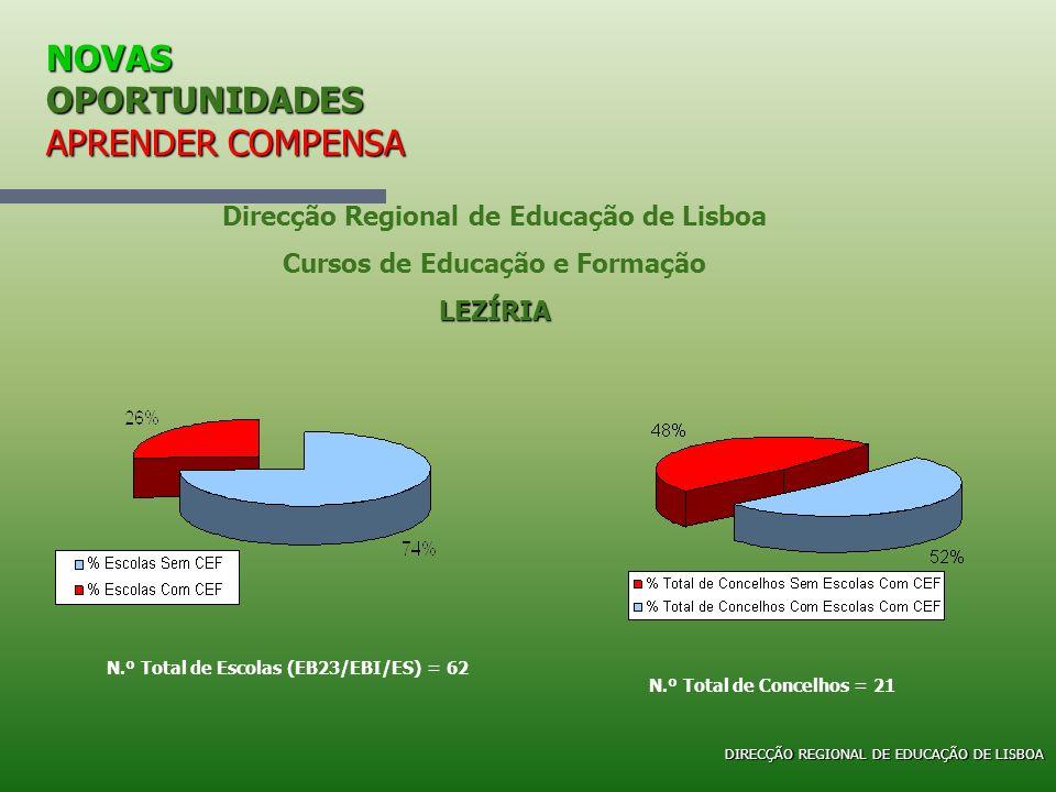 NOVAS OPORTUNIDADES APRENDER COMPENSA Direcção Regional de Educação de Lisboa Cursos de Educação e FormaçãoLEZÍRIA N.º Total de Escolas (EB23/EBI/ES)