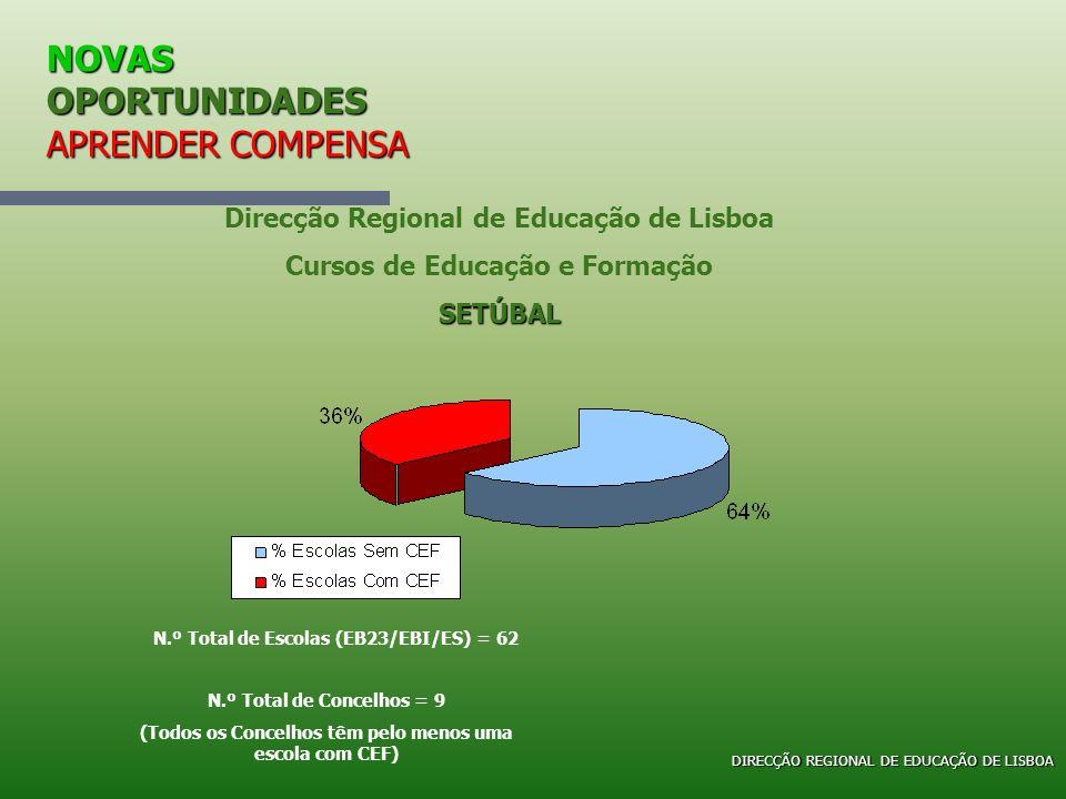 NOVAS OPORTUNIDADES APRENDER COMPENSA Direcção Regional de Educação de Lisboa Cursos de Educação e FormaçãoSETÚBAL N.º Total de Escolas (EB23/EBI/ES)