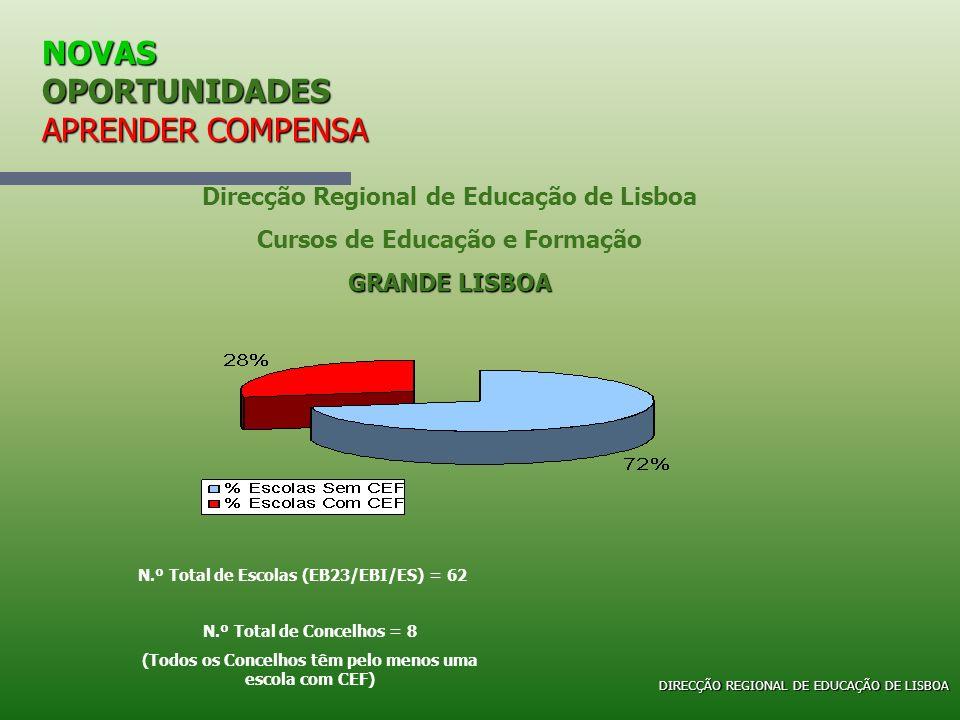 NOVAS OPORTUNIDADES APRENDER COMPENSA Direcção Regional de Educação de Lisboa Cursos de Educação e Formação GRANDE LISBOA N.º Total de Escolas (EB23/E