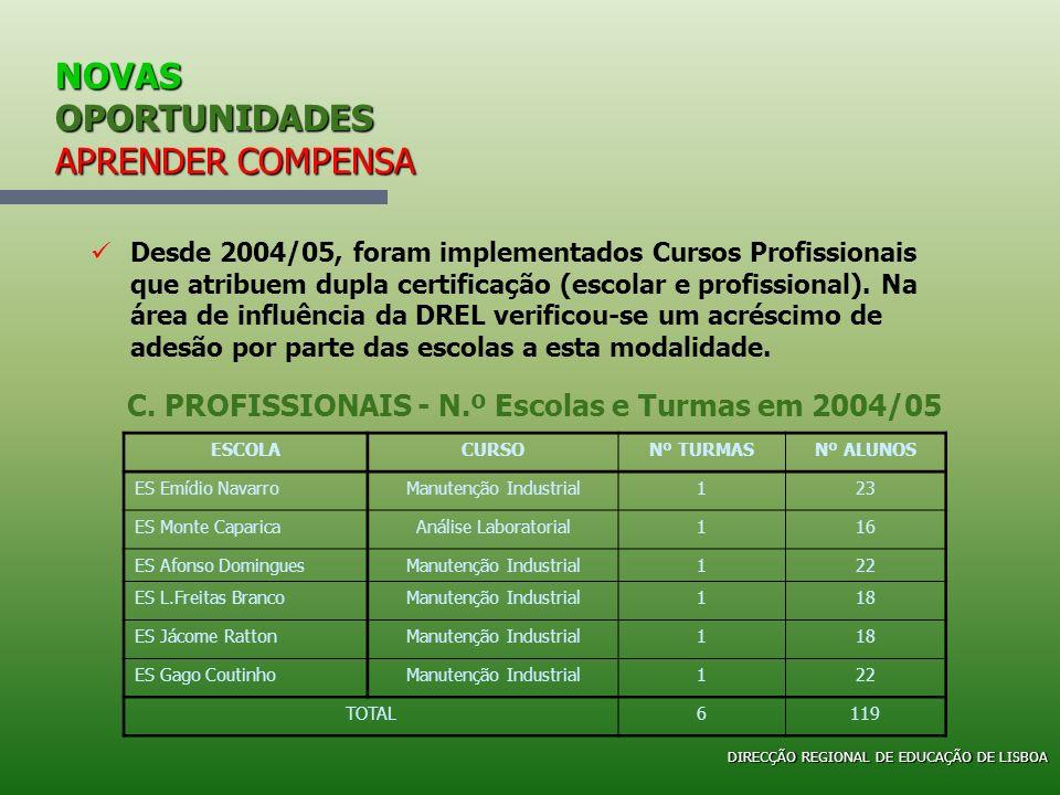 NOVAS OPORTUNIDADES APRENDER COMPENSA Desde 2004/05, foram implementados Cursos Profissionais que atribuem dupla certificação (escolar e profissional)