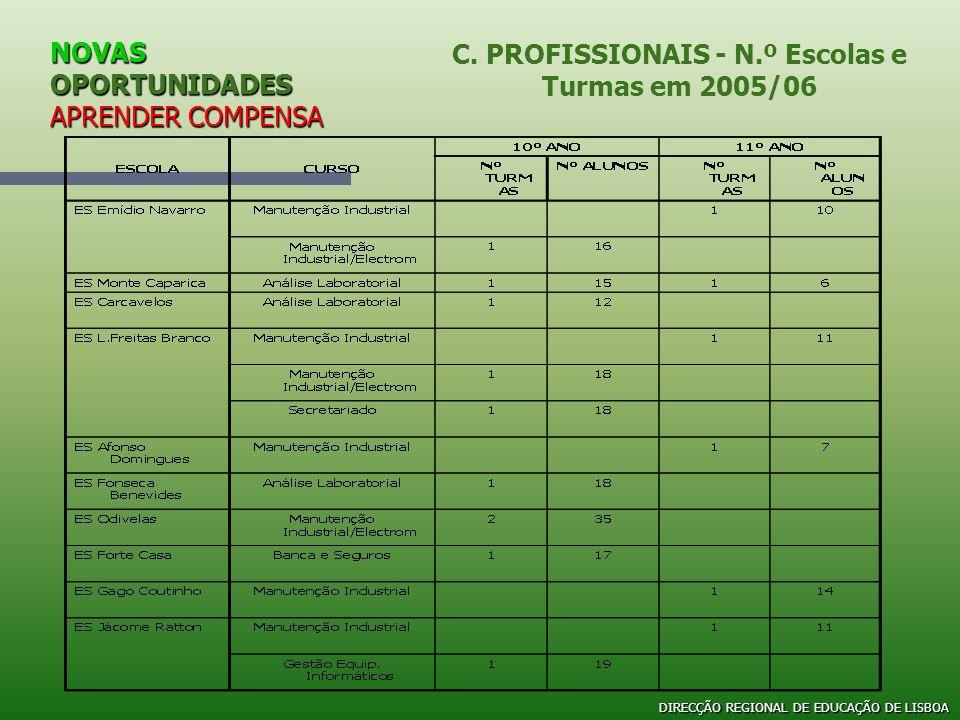 NOVAS OPORTUNIDADES APRENDER COMPENSA C. PROFISSIONAIS - N.º Escolas e Turmas em 2005/06 DIRECÇÃO REGIONAL DE EDUCAÇÃO DE LISBOA