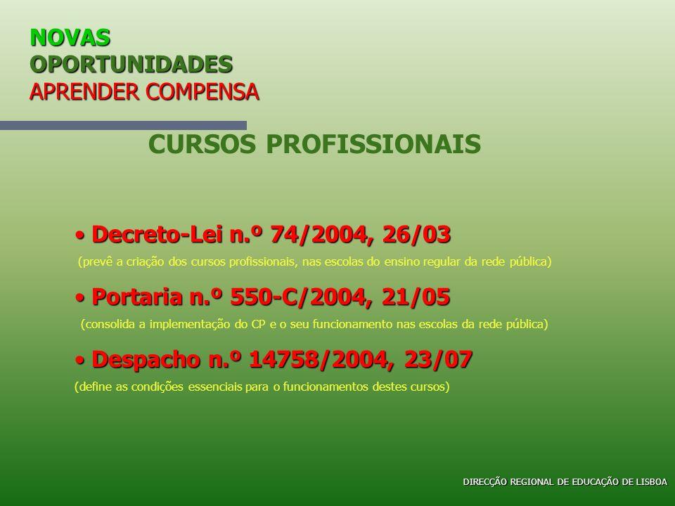 NOVAS OPORTUNIDADES APRENDER COMPENSA CURSOS PROFISSIONAIS Decreto-Lei n.º 74/2004, 26/03 Decreto-Lei n.º 74/2004, 26/03 (prevê a criação dos cursos p