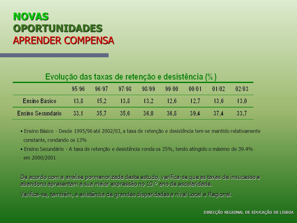 NOVAS OPORTUNIDADES APRENDER COMPENSA Direcção Regional de Educação de Lisboa Cursos de Educação e Formação Em 2005/2006 - Decorrem Em 2005/2006 - Decorrem: 186 Cursos que conferem o 2.º ou 3.º Ciclos do Ensino Básico e o nível 1 ou 2 de certificação profissional 20 Cursos de Formação Complementar 20 Cursos que possibilitam a conclusão do ensino secundário e a certificação profissional de nível 3 DIRECÇÃO REGIONAL DE EDUCAÇÃO DE LISBOA