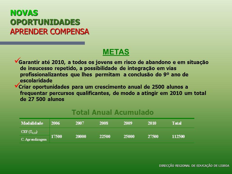 NOVAS OPORTUNIDADES APRENDER COMPENSA Direcção Regional de Educação de Lisboa CURSOS PROFISSIONAIS Em 2005/2006, os concelhos que tiveram esta oferta formativa, foram Em 2005/2006, os concelhos que tiveram esta oferta formativa, foram: ALMADA - SETÚBAL OEIRAS – GRANDE LISBOA CASCAIS – GRANDE LISBOA ODIVELAS - GRANDE LISBOA VILA FRANCA XIRA - GRANDE LISBOA LISBOA - GRANDE LISBOA TOMAR - LEZÍRIA DIRECÇÃO REGIONAL DE EDUCAÇÃO DE LISBOA