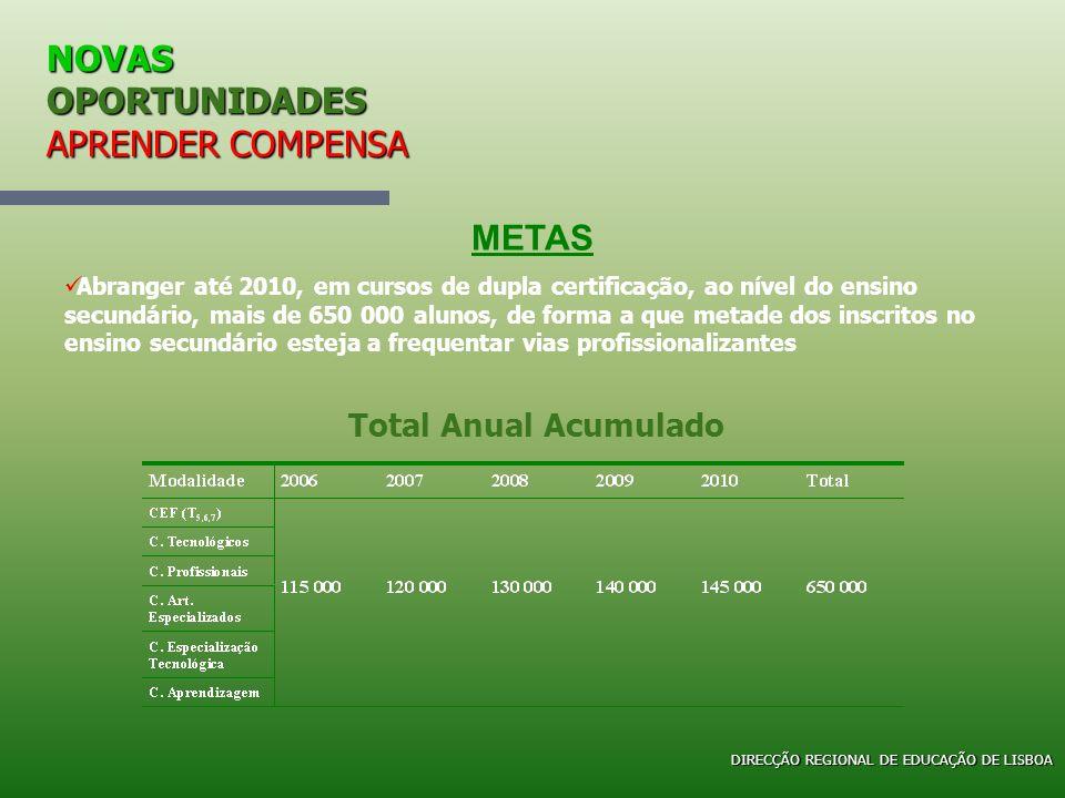 NOVAS OPORTUNIDADES APRENDER COMPENSA Desde 2004/05, foram implementados Cursos Profissionais que atribuem dupla certificação (escolar e profissional).