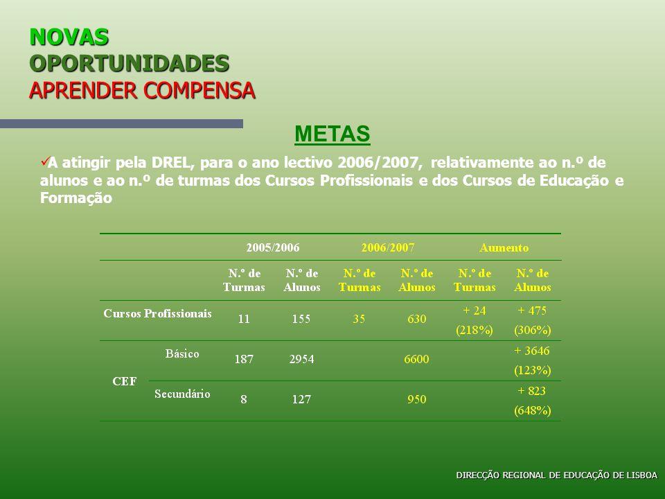 NOVAS OPORTUNIDADES APRENDER COMPENSA METAS A atingir pela DREL, para o ano lectivo 2006/2007, relativamente ao n.º de alunos e ao n.º de turmas dos C