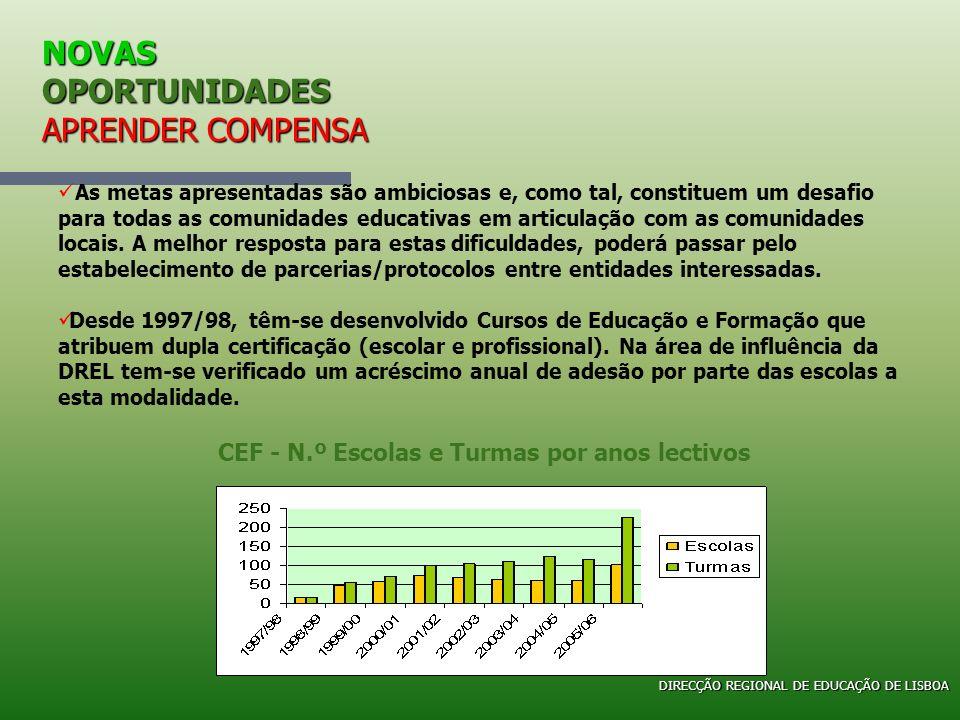 NOVAS OPORTUNIDADES APRENDER COMPENSA Direcção Regional de Educação de Lisboa Cursos de Educação e Formação N.º Total de Escolas (EB23/EBI/ES) = 366 N.º Total de Concelhos = 50 DIRECÇÃO REGIONAL DE EDUCAÇÃO DE LISBOA