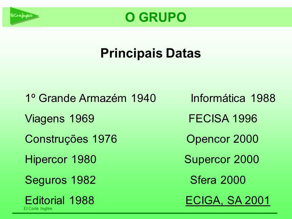 O GRUPO Principais Datas 1º Grande Armazém 1940 Informática 1988 Viagens 1969 FECISA 1996 Construções 1976 Opencor 2000 Hipercor 1980 Supercor 2000 Se