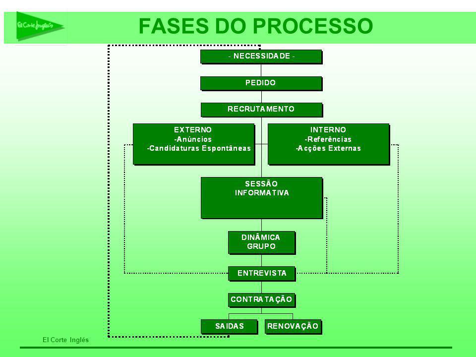El Corte Inglés FASES DO PROCESSO