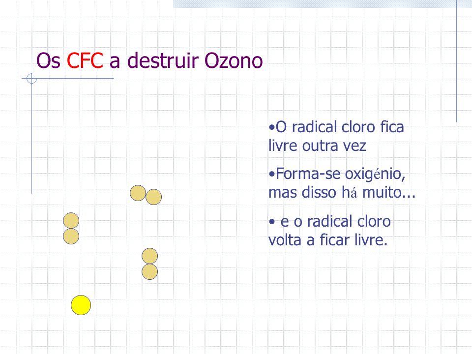 Conclusão Os CFC podem actuar de mais de uma maneira, prejudicando sempre a camada de ozono.