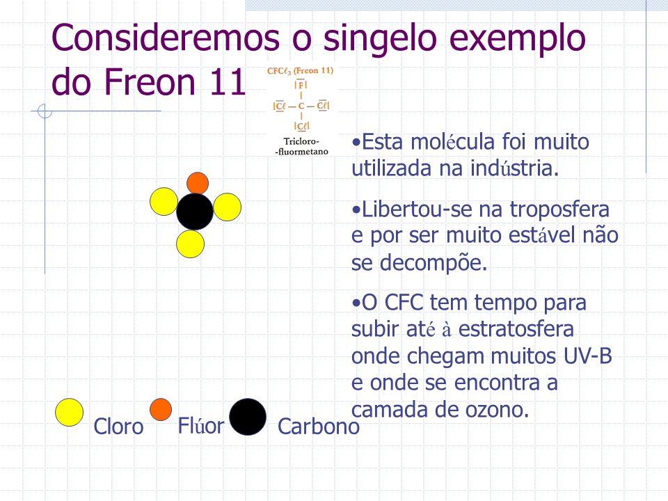 Consideremos o singelo exemplo do Freon 11 Cloro Fl ú orCarbono Belo.