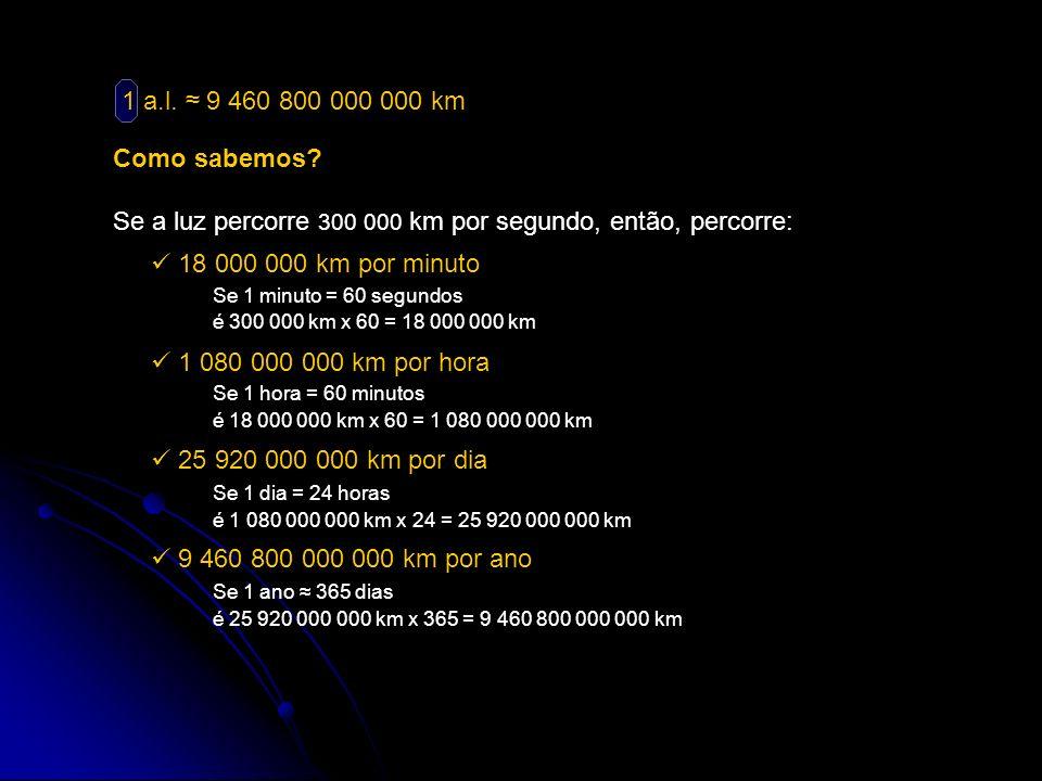 Como sabemos? 1 a.l. 9 460 800 000 000 km Se a luz percorre 300 000 km por segundo, então, percorre: 18 000 000 km por minuto 1 080 000 000 km por hor