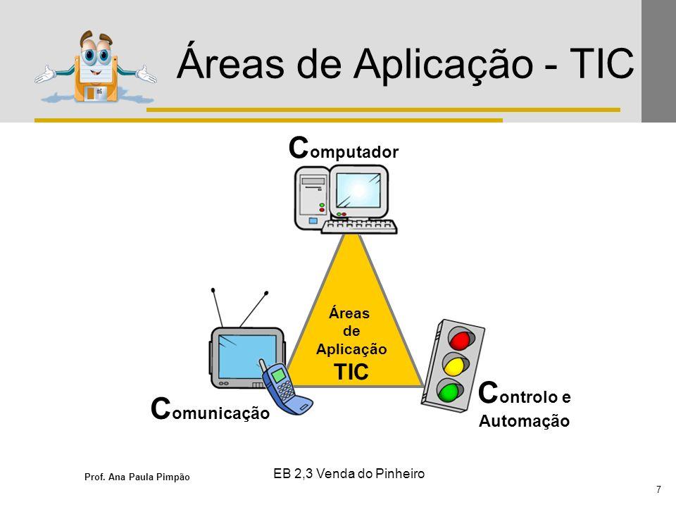 Prof. Ana Paula Pimpão 7 EB 2,3 Venda do Pinheiro Áreas de Aplicação - TIC Áreas de Aplicação TIC C omputador C omunicação C ontrolo e Automação
