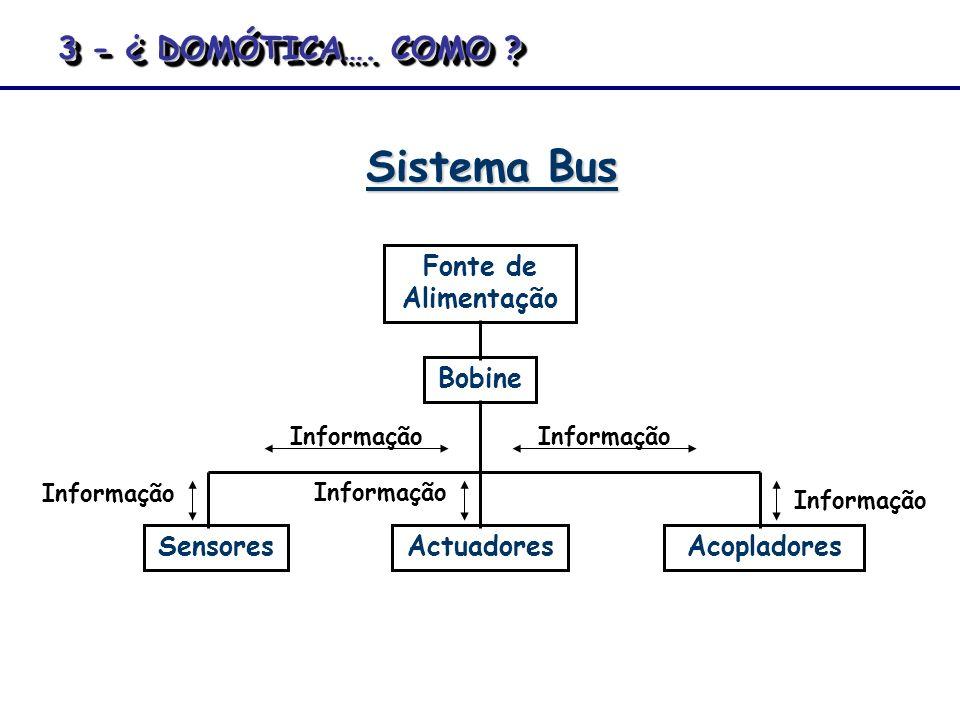 Sistema Bus Fonte de Alimentação Bobine SensoresActuadoresAcopladores Informação 3 - ¿ DOMÓTICA…. COMO ?