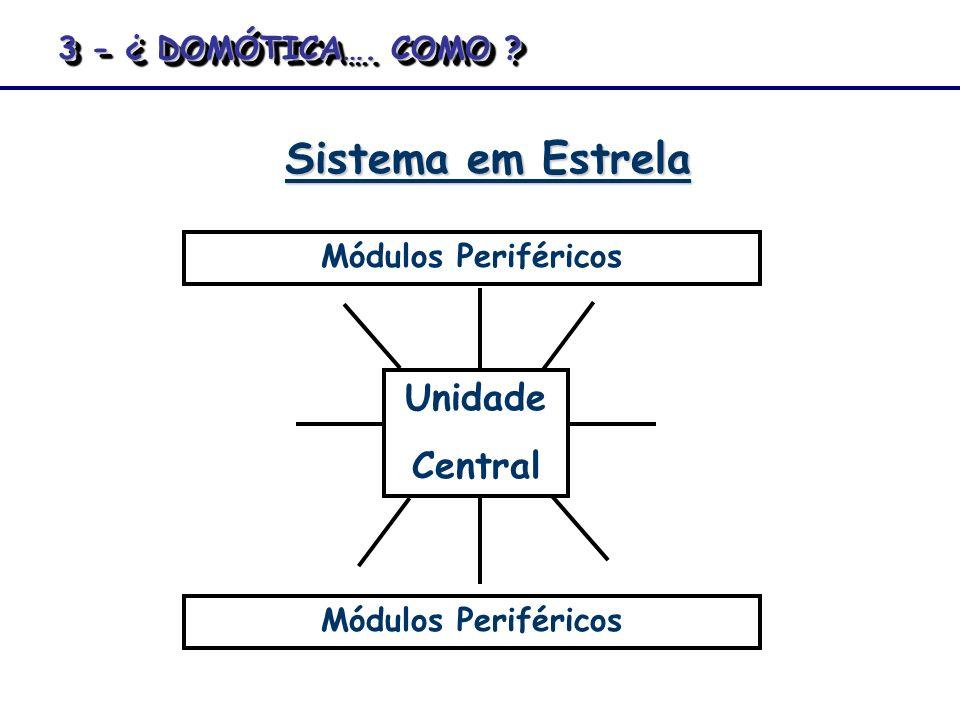 Sistema em Estrela Unidade Central Módulos Periféricos 3 - ¿ DOMÓTICA…. COMO ?