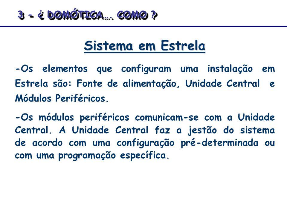 Sistema em Estrela -Os elementos que configuram uma instalação em Estrela são: Fonte de alimentação, Unidade Central e Módulos Periféricos. -Os módulo