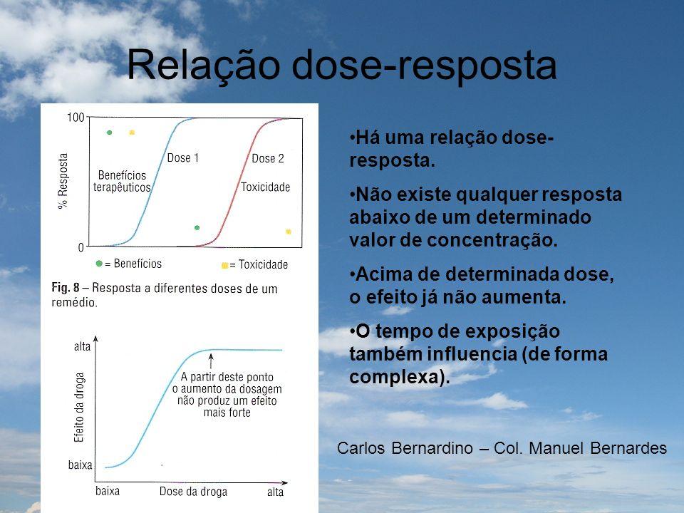 Relação dose-resposta Há uma relação dose- resposta. Não existe qualquer resposta abaixo de um determinado valor de concentração. Acima de determinada