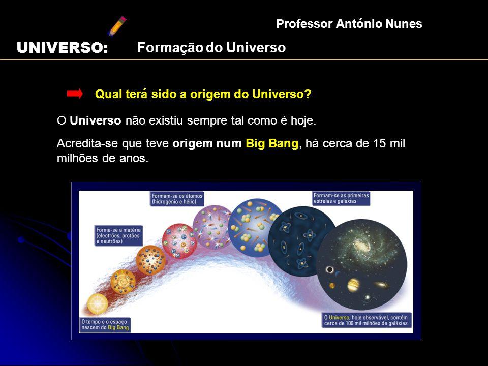 Qual terá sido a origem do Universo? O Universo não existiu sempre tal como é hoje. Acredita-se que teve origem num Big Bang, há cerca de 15 mil milhõ