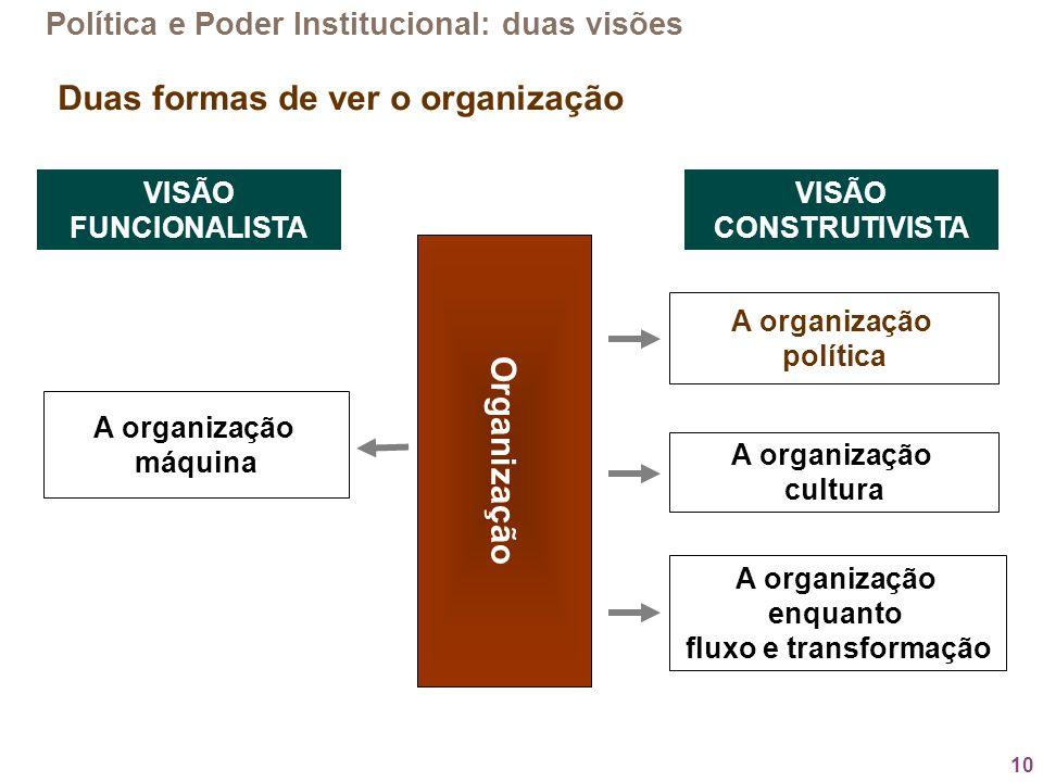 10 Organização A organização cultura A organização enquanto fluxo e transformação A organização política A organização máquina VISÃO FUNCIONALISTA VIS