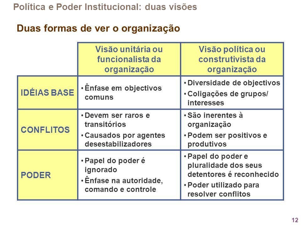 12 Política e Poder Institucional: duas visões Visão unitária ou funcionalista da organização Visão política ou construtivista da organização IDÉIAS B