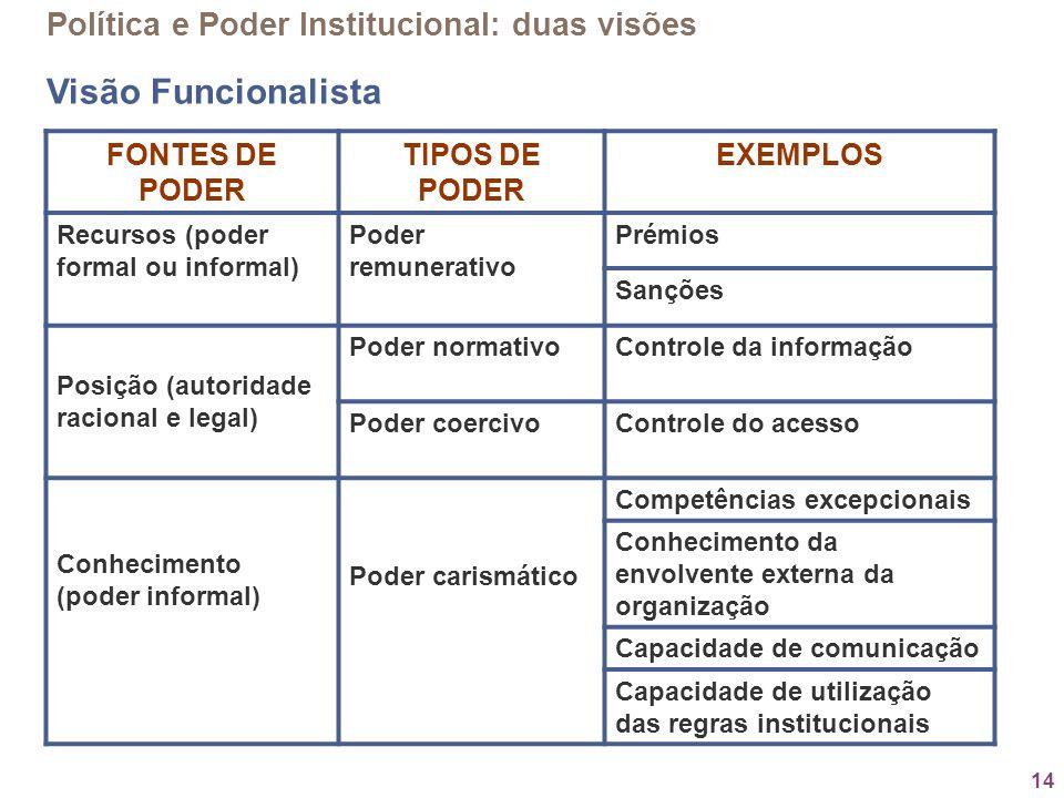 14 Política e Poder Institucional: duas visões Visão Funcionalista FONTES DE PODER TIPOS DE PODER EXEMPLOS Recursos (poder formal ou informal) Poder r