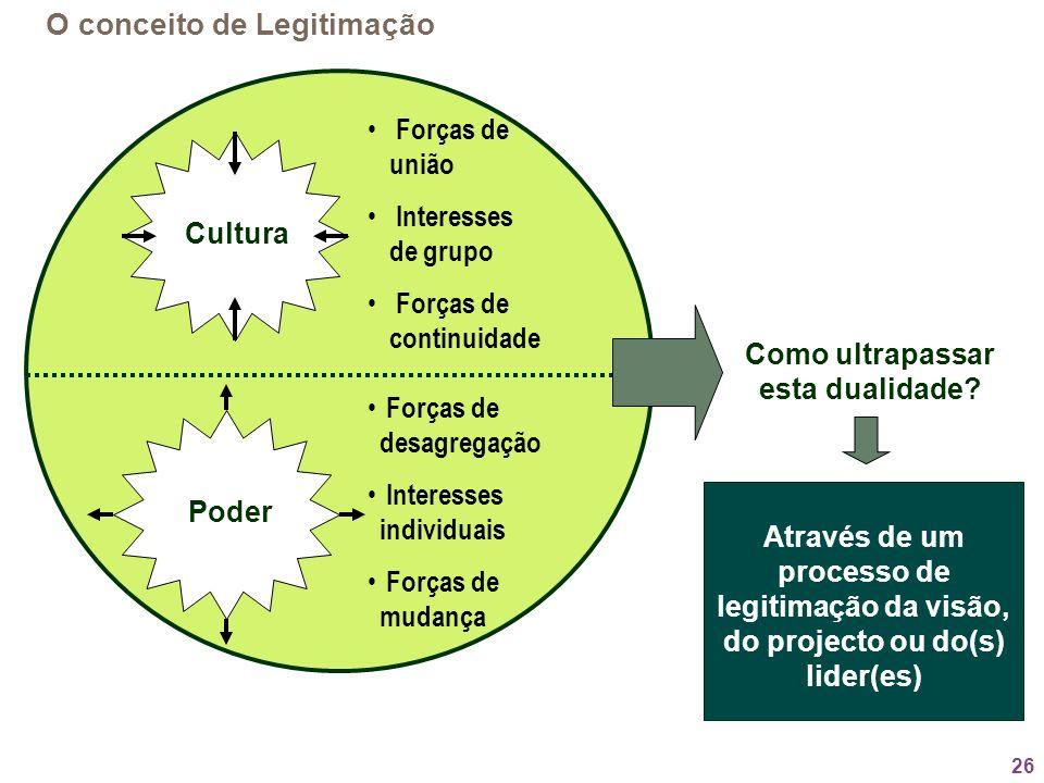 26 O conceito de Legitimação Cultura Poder Forças de união Interesses de grupo Forças de continuidade Forças de desagregação Interesses individuais Fo