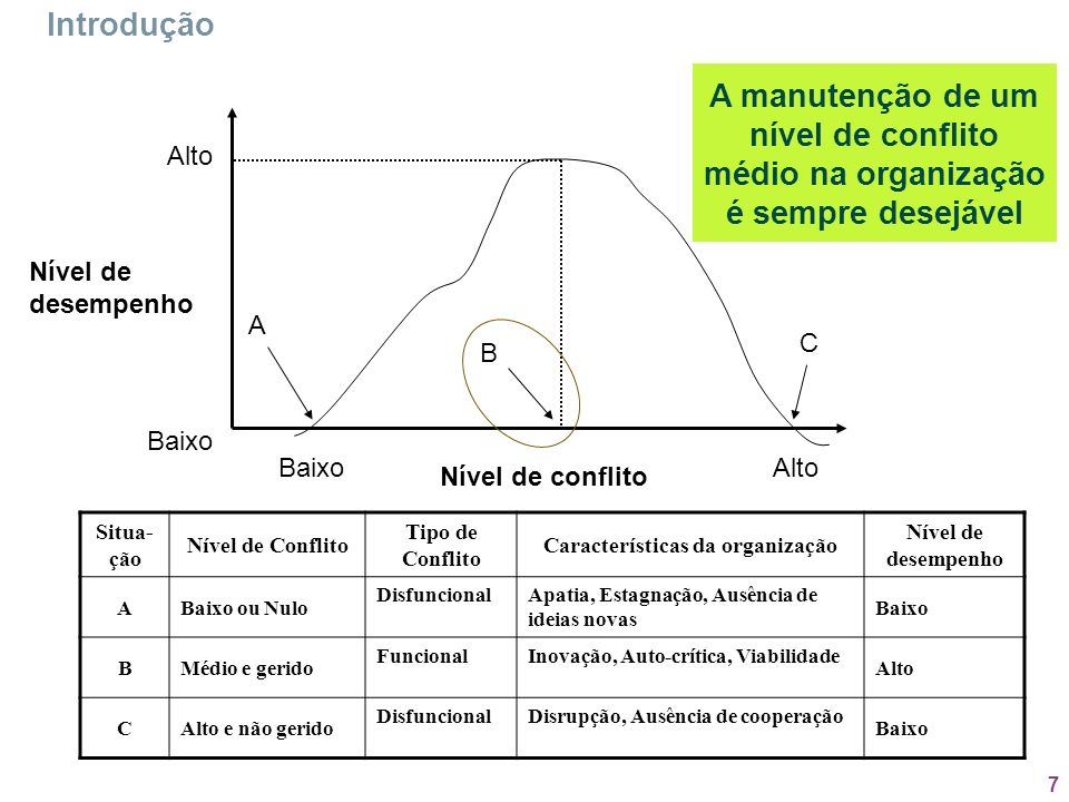 7 Situa- ção Nível de Conflito Tipo de Conflito Características da organização Nível de desempenho ABaixo ou Nulo DisfuncionalApatia, Estagnação, Ausê