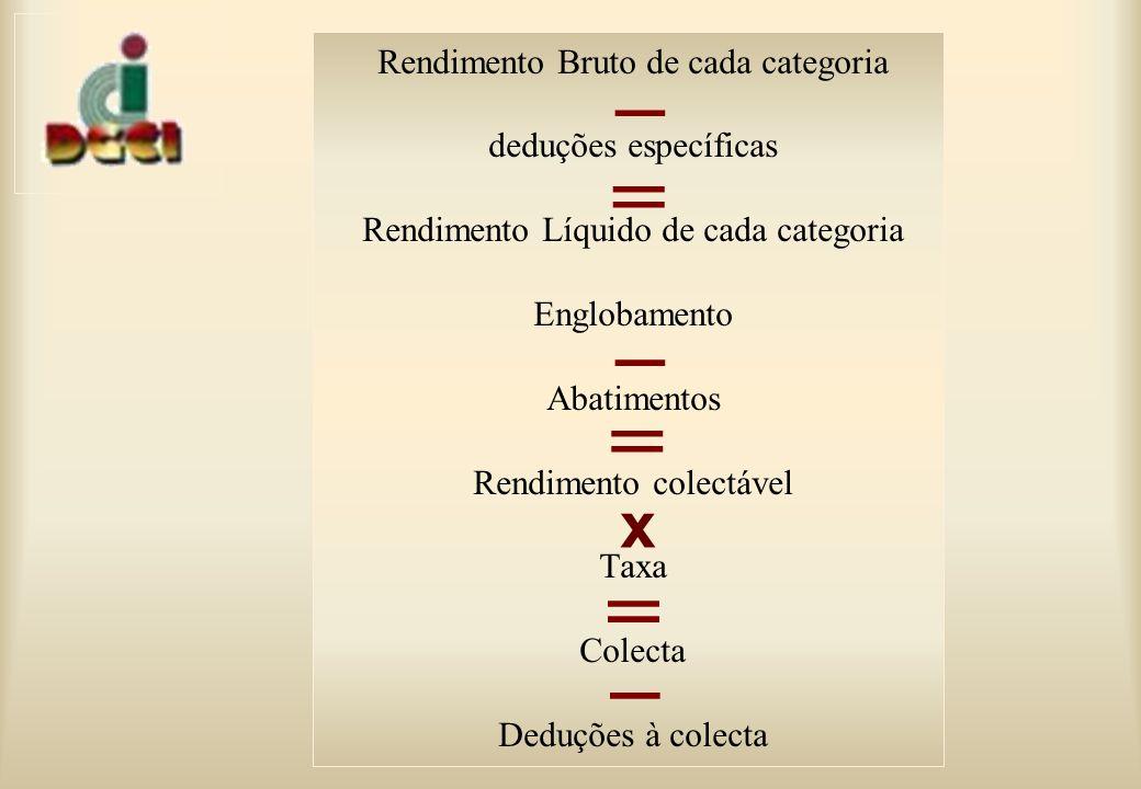 Rendimento Bruto de cada categoria deduções específicas Rendimento Líquido de cada categoria Englobamento Abatimentos Rendimento colectável Taxa Colecta Deduções à colecta _ = _ _ = = x