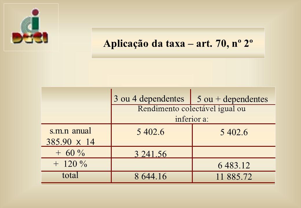 Aplicação da taxa – art.