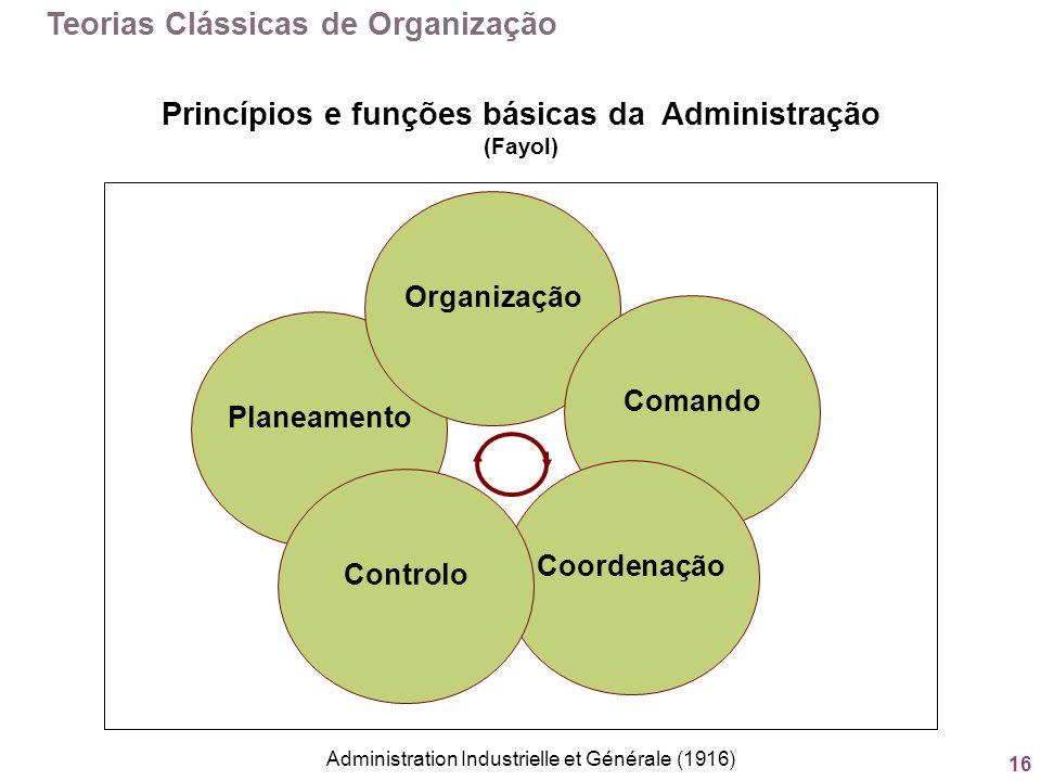 16 Princípios e funções básicas da Administração (Fayol) Planeamento Organização Comando Coordenação Controlo Teorias Clássicas de Organização Adminis