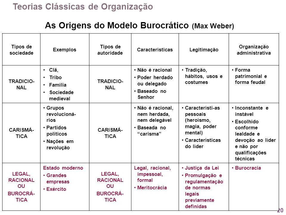 20 Tipos de sociedade Exemplos Tipos de autoridade CaracterísticasLegitimação Organização administrativa TRADICIO- NAL Clã, Tribo Família Sociedade me