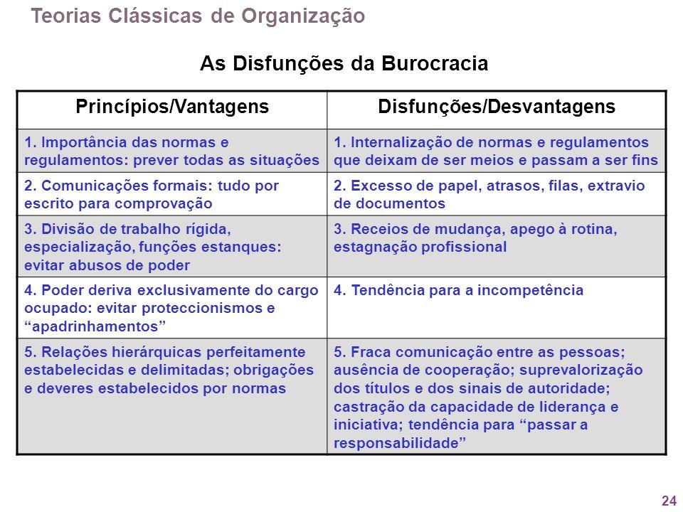 24 As Disfunções da Burocracia Princípios/VantagensDisfunções/Desvantagens 1. Importância das normas e regulamentos: prever todas as situações 1. Inte