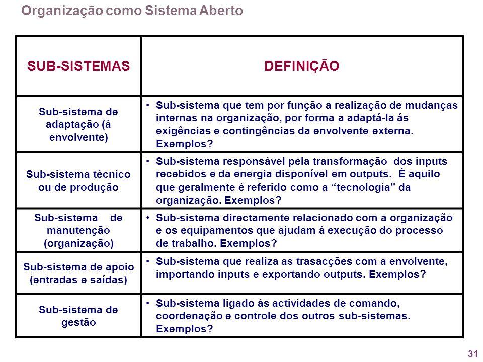 31 SUB-SISTEMASDEFINIÇÃO Sub-sistema de adaptação (à envolvente) Sub-sistema que tem por função a realização de mudanças internas na organização, por