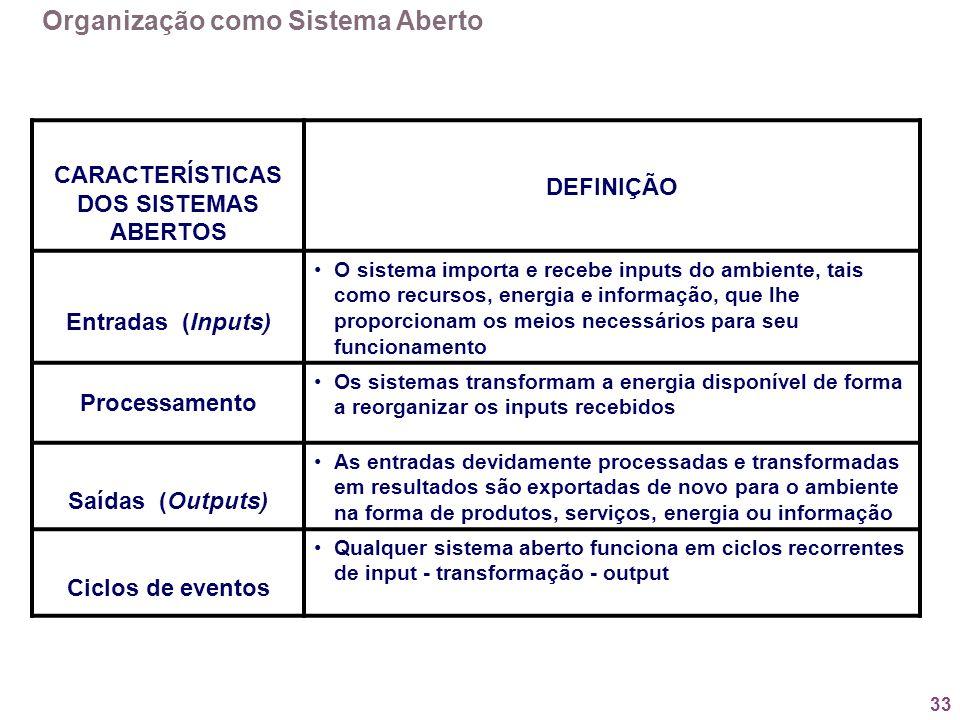 33 CARACTERÍSTICAS DOS SISTEMAS ABERTOS DEFINIÇÃO Entradas (Inputs) O sistema importa e recebe inputs do ambiente, tais como recursos, energia e infor